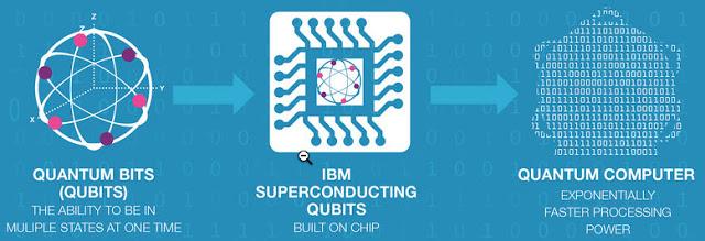 IBM-quantum-computer-strategy